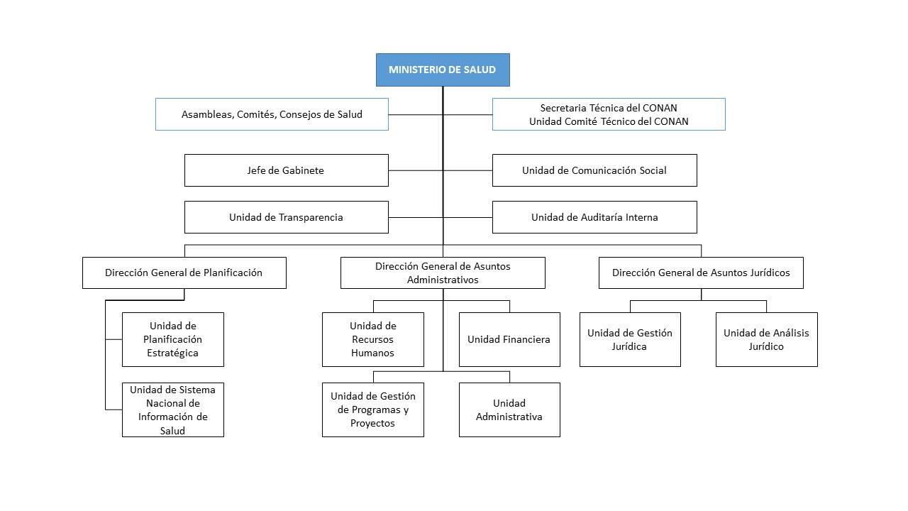 Bolivia for Estructura organica del ministerio del interior